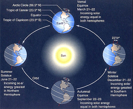 Earth Counter Clockwise Revolving Orbit