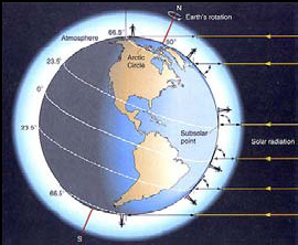 Earth 23.5° Orbit Tilt